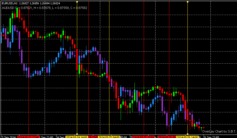 correlation eurusd audusd