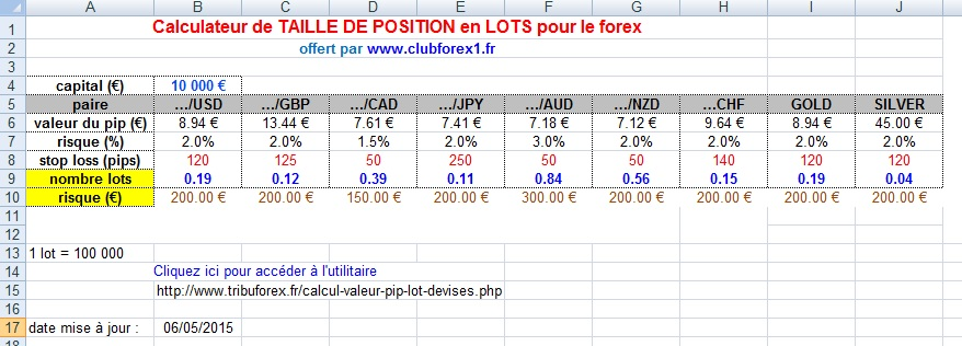 Calculateur taille positions - forex