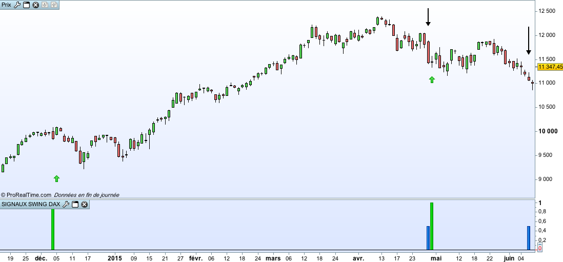 exemple achat Swing Dax