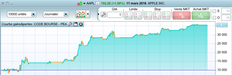 Bourse APPLE