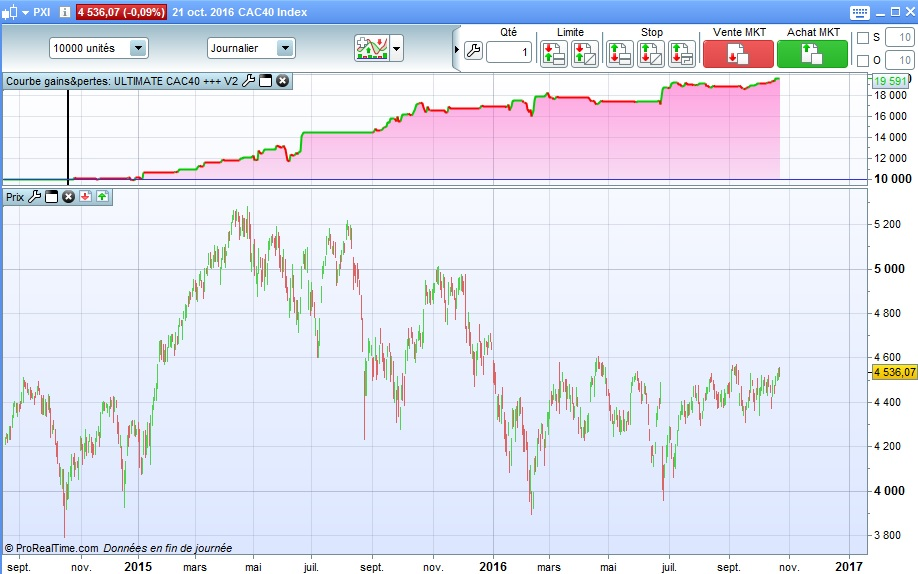 performance-ultimate-cac40-sur-2-ans-au-21-10-16