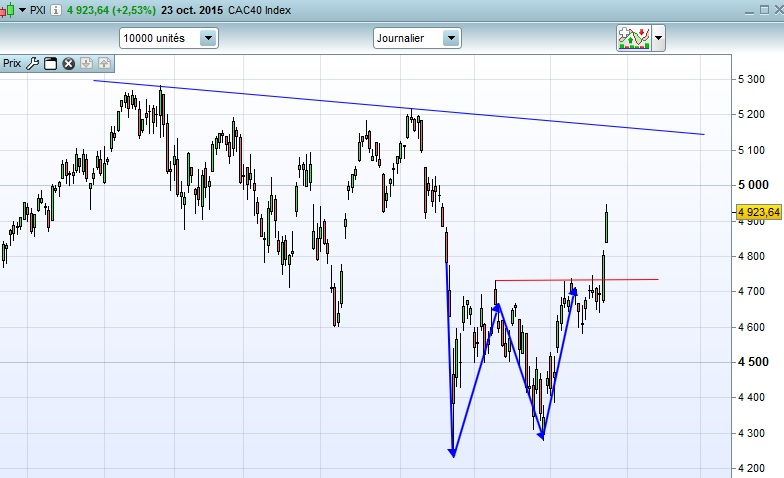 CAC40 daily 23-10-15
